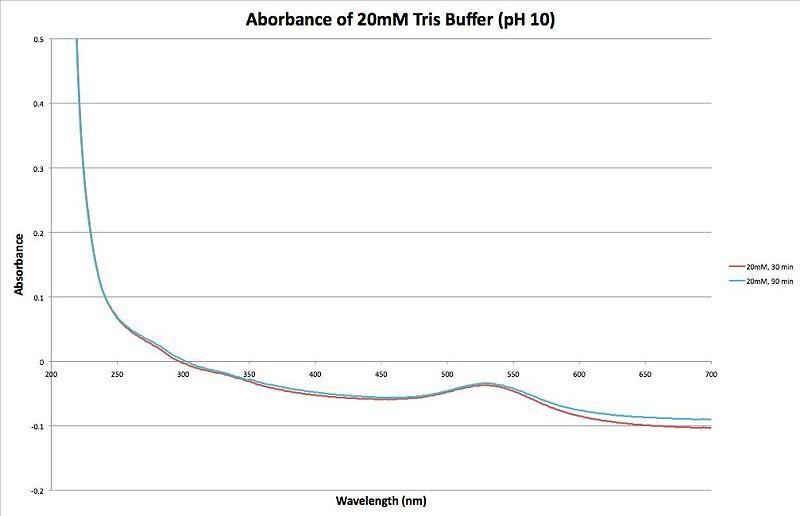 File:20120912 Absorbance of 20mM Tris Buffer pH10 Tris Buffer.jpg