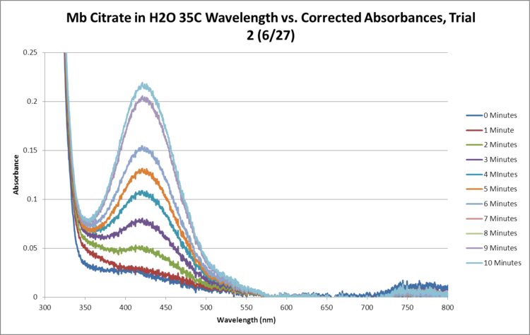 Mb Citrate OPD H2O2 H2O 35C SEQUENTIAL GRAPH Trial2.png