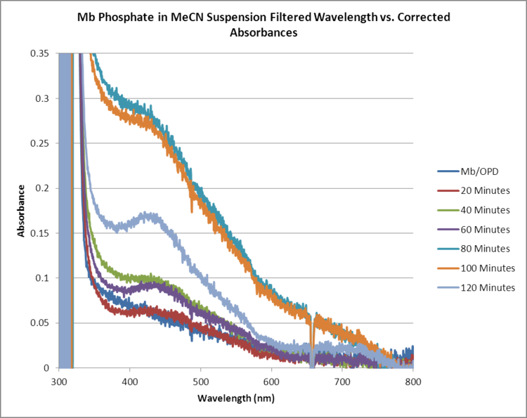 Mb Phosphate OPD H2O2 MeCN FILTERED WORKUP GRAPH.png