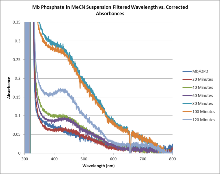 File:Mb Phosphate OPD H2O2 MeCN FILTERED WORKUP GRAPH.png