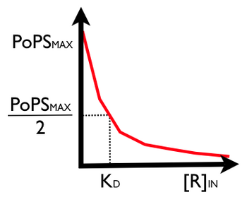 Figure 7.  Steady state transfer function for PoPS regulator device.  Click to enlarge.