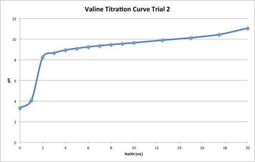 Valine Titration T2.png