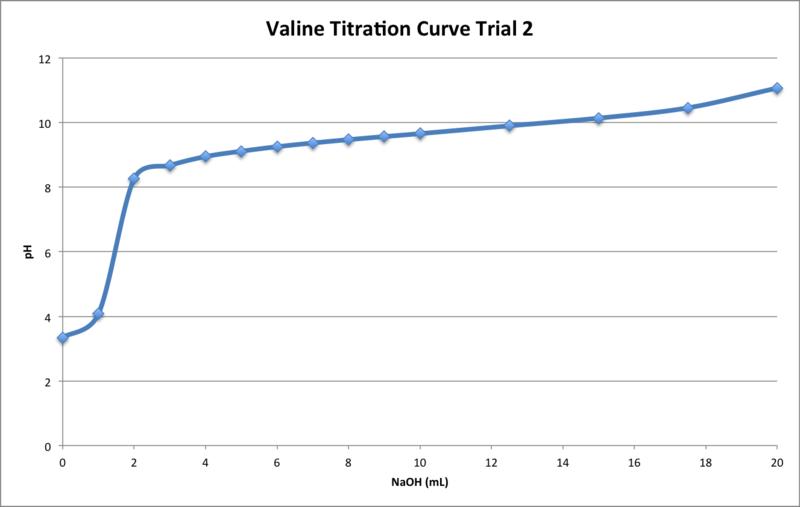 File:Valine Titration T2.png