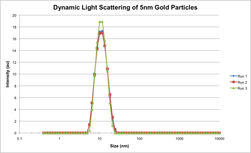 Image:DLS gold5nm(2).png