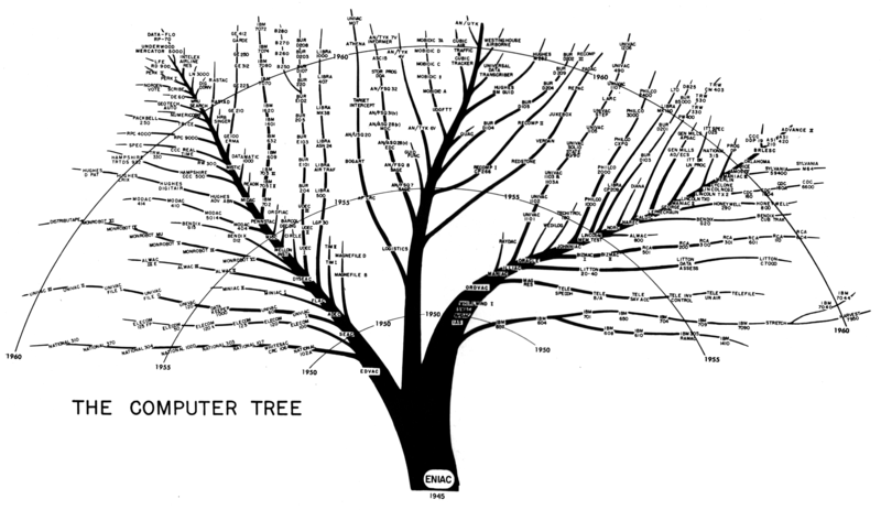 Image:Comp-tree.png