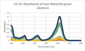 Uv-vis absorbance of new malachite green solns RG.png