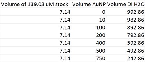 Volume Chart Rhodamine AuNP.png