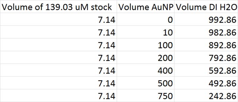 File:Volume Chart Rhodamine AuNP.png
