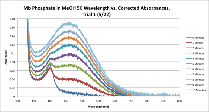 File:5C Mb Phosphate OPD H2O2 MeOH SEQUENTIAL WORKUP GRAPH CORRECTED.png