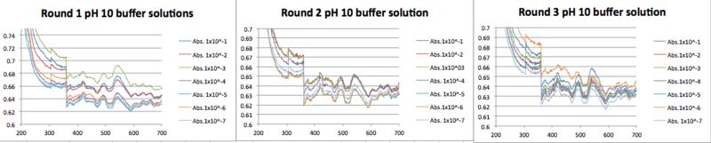 File:AuNP in Tris buffer pH 10.png