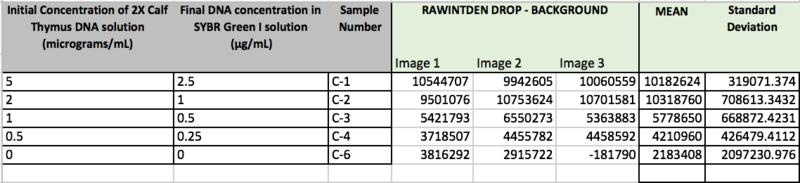File:CALIBRATIOND DATA MEANS PCR LAB C.png
