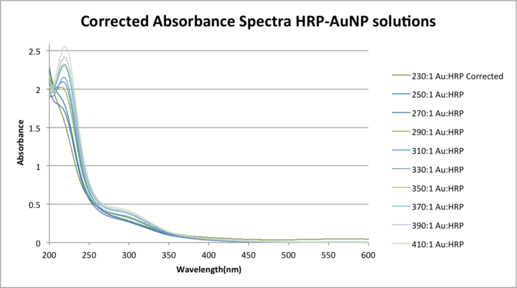 Corrected Absorbance Spectra HRPAuNP solutionszem.png