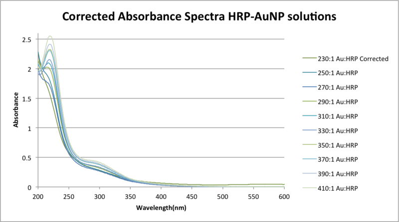File:Corrected Absorbance Spectra HRPAuNP solutionszem.png