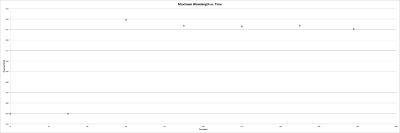 File:MWvT pH6.png