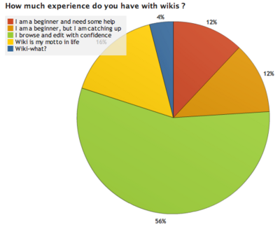 OWW Survey Results 1 3.png