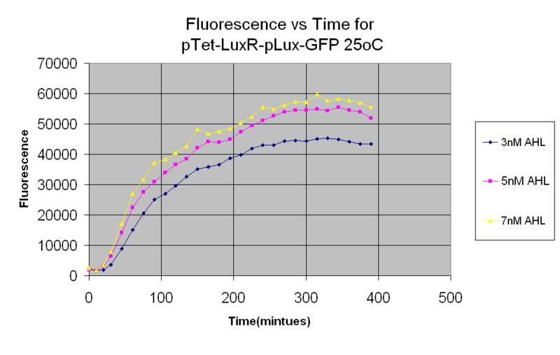 File:PLux 25oC 05-09.PNG