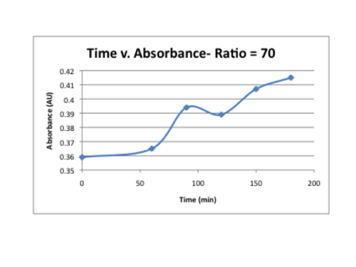 Time v. absorbance.png