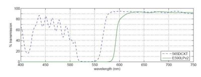 Figure 3: The transmission spectra for the 565DCXT dichroic and the E590LPv2 barrier filter