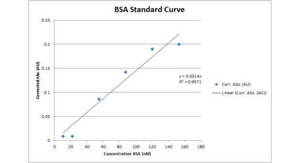 BSA standard 091311.png