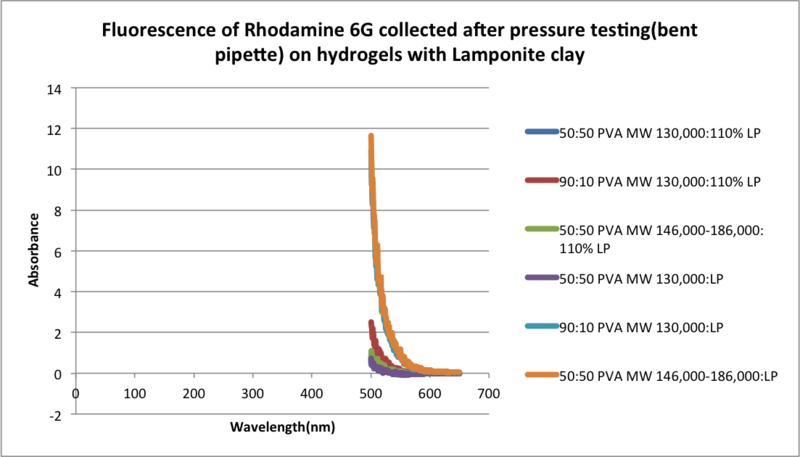 Image:Fluorescence of Rhodamine 6G collected after pressure testing(bent pipette) on hydrogels with Lamponite clay.png