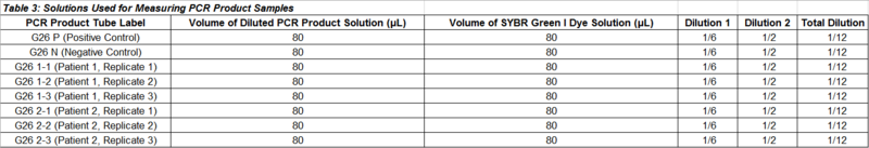 File:Lab 5 Data Table 3.PNG