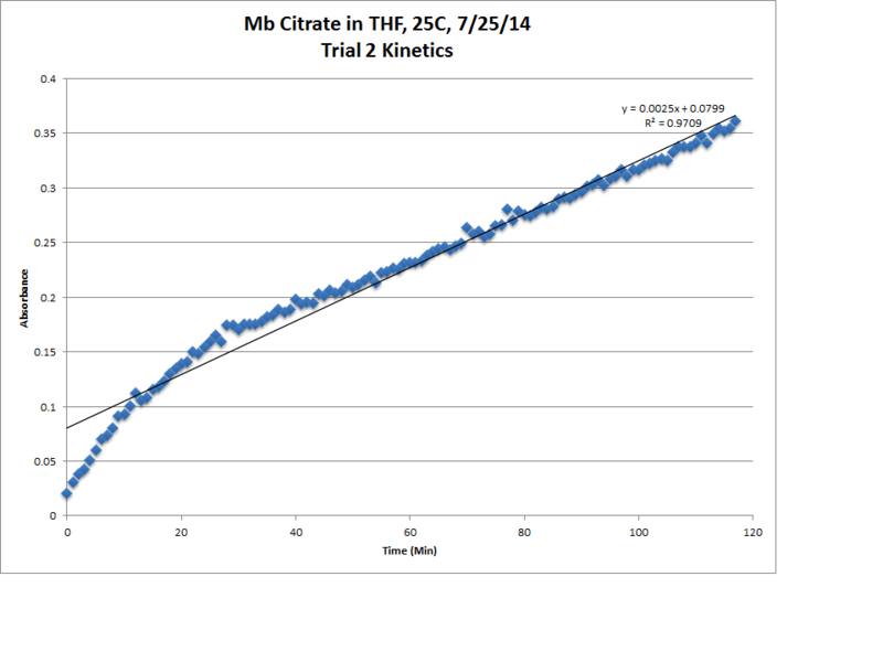 Image:Mb Citrate OPD H2O2 THF 25C Trial2 Kinetics LinReg Chart.png