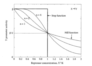 Hill Function (Repressor)