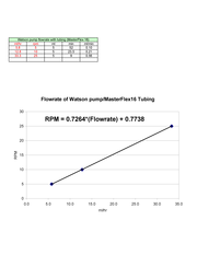 Flowate calibration of Watson pump for feeding. Click it to see large