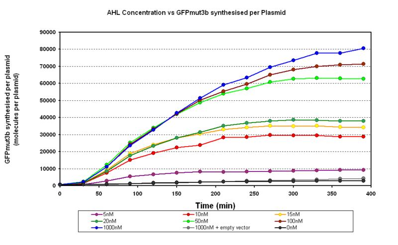 File:Fugure 1.2 plasmid.PNG
