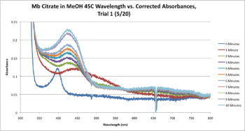 Mb Citrate 45C SEQUENTIAL WORKUP GRAPH CORRECTED.png