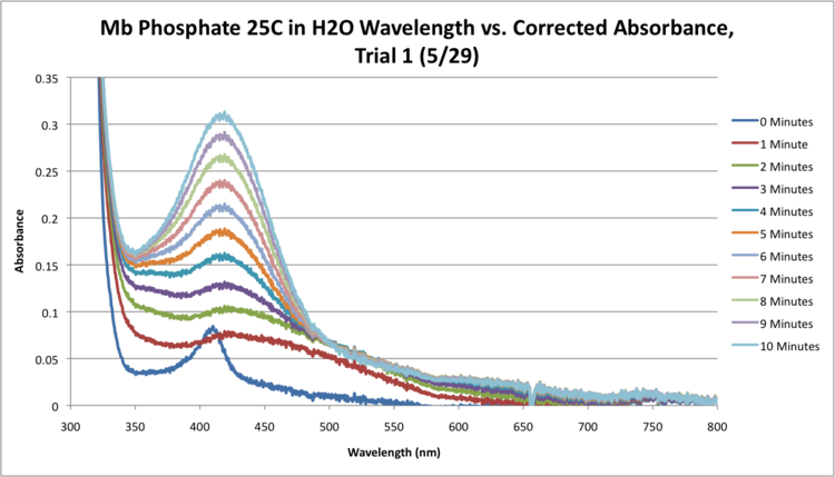Mb Phosphate H2O 25C SEQUENTIAL WORKUP GRAPH.png