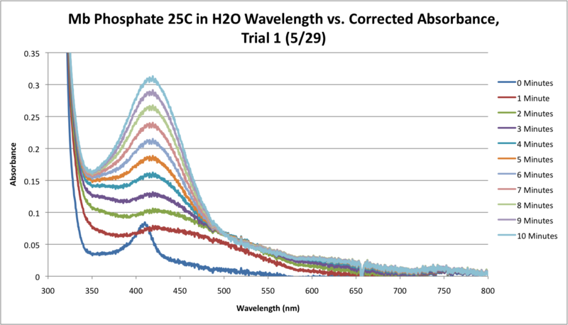 File:Mb Phosphate H2O 25C SEQUENTIAL WORKUP GRAPH.png