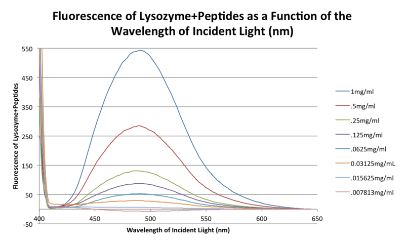 File:20151101 03 bonan fluorescence peptides.png