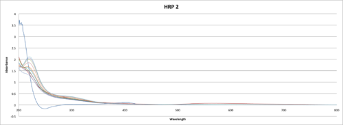 HRP AUNp absorption spectra UV-VIs JAvier Vinals C.png