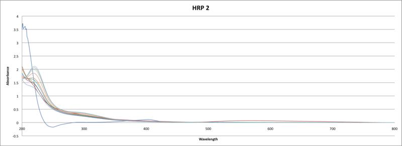 File:HRP AUNp absorption spectra UV-VIs JAvier Vinals C.png