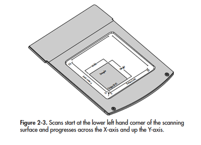 Sample placement for Western blot on Odyssey scanner. Image from Odyssey handbook