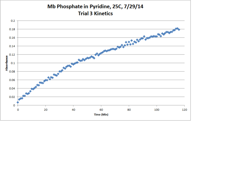 File:Mb Phosphate OPD H2O2 Pyridine 25C Trial3 Kinetics Chart.png