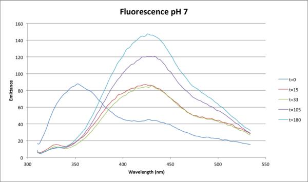 100416 Full Fluor Lys pH 7.png