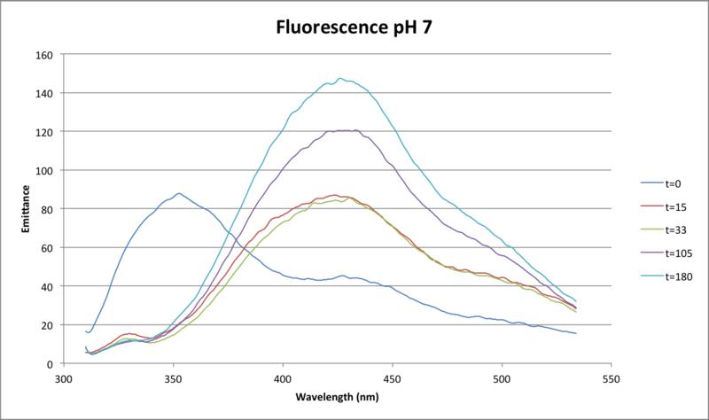 File:100416 Full Fluor Lys pH 7.png