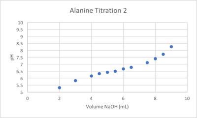 AlaTitration2.png