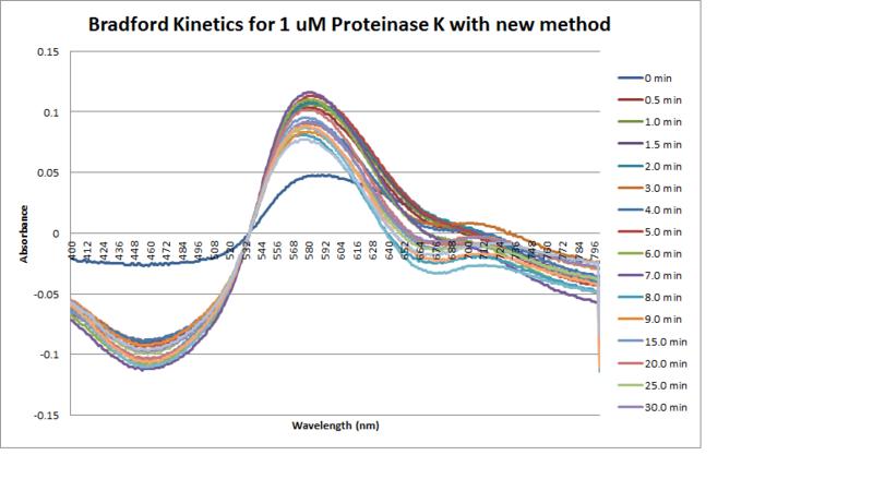 File:Bradford analysis new method.png
