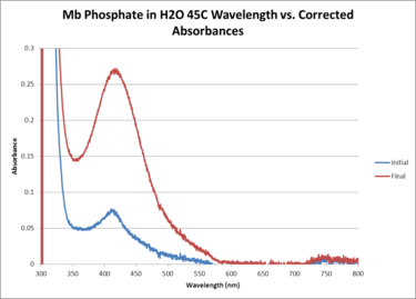 Mb Phosphate H2O 45C WORKUP GRAPH.png