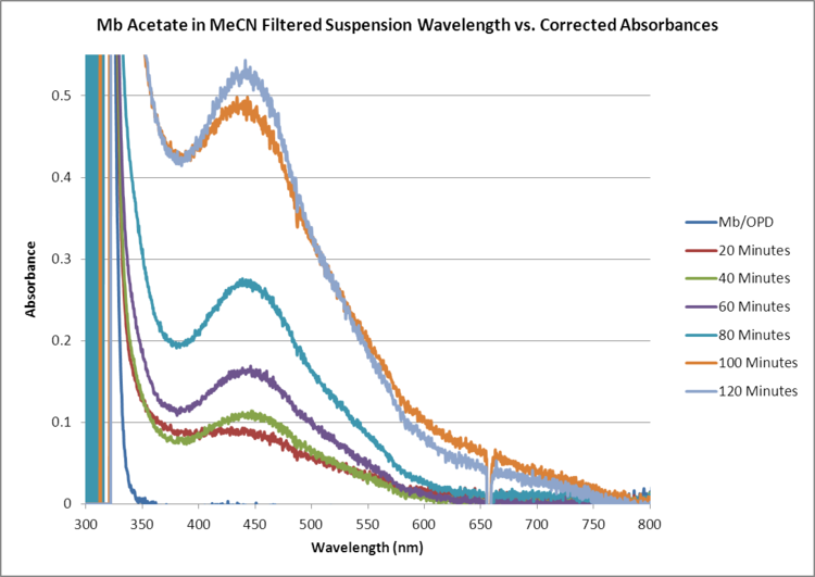 Mb Acetate OPD H2O2 MeCN FILTERED WORKUP GRAPH.png