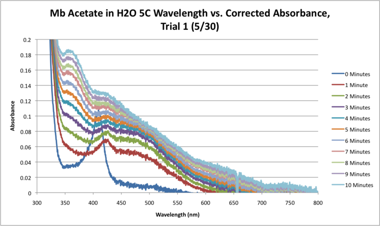 Mb Acetate H2O 5C SEQUENTIAL WORKUP GRAPH.png