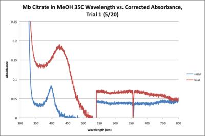 Mb Citrate 35C WORKUP GRAPH CORRECTED.png