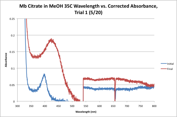 Mb Citrate 35C WORKUP GRAPH CORRECTED.png