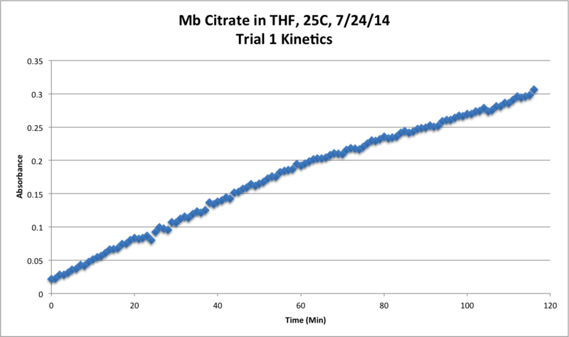 File:Mb Citrate OPD H2O2 THF 25C Trial1 Kinetics Chart.png