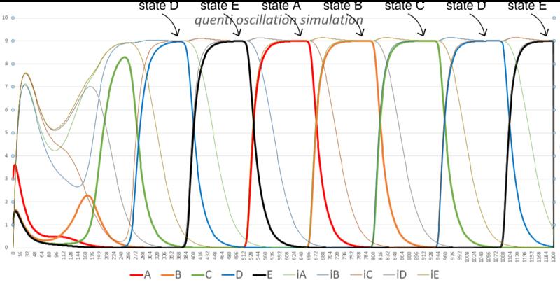 Biomod-2012-UTokyo-UTKomaba-quintioscillator simulation.png