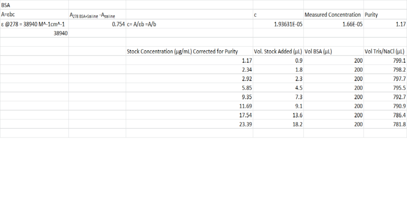 File:Bradford Stock Solution BSA Corrected + purity calcs.png