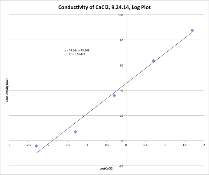 Image:CaCl2 Conductivity.png